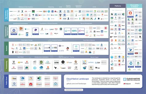 Cloud Native Open Source License Choices – tecosystems