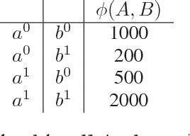 Table 1 from The Structural Affinity Method for Solving