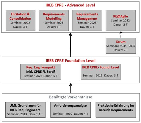 IREB Certified Professional for Requirements Engineering